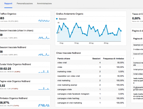 Dashboard SEO – Google Analytics