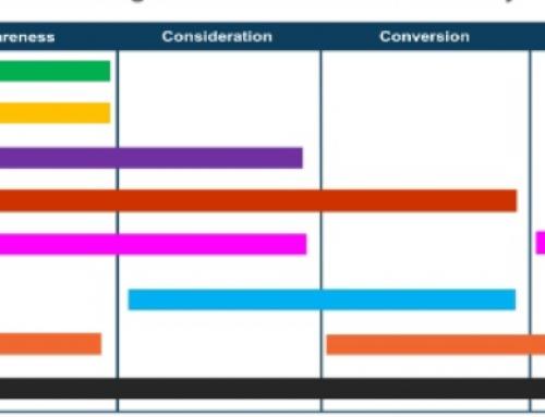 Aumentare le Conversioni con i Modelli di Attribuzione