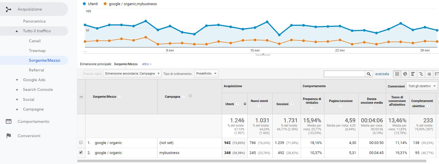 analytics my business