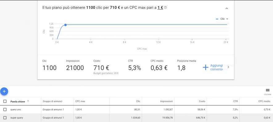 Realizzare una campagna Google Ads con i dati storici SEO [Guest Post]