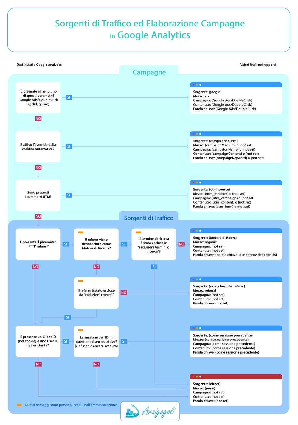 Sorgenti di Traffico ed Elaborazione Campagne in Google Analytics