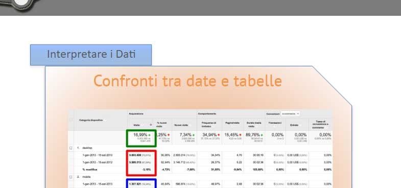 interpretare i dati in google analytics